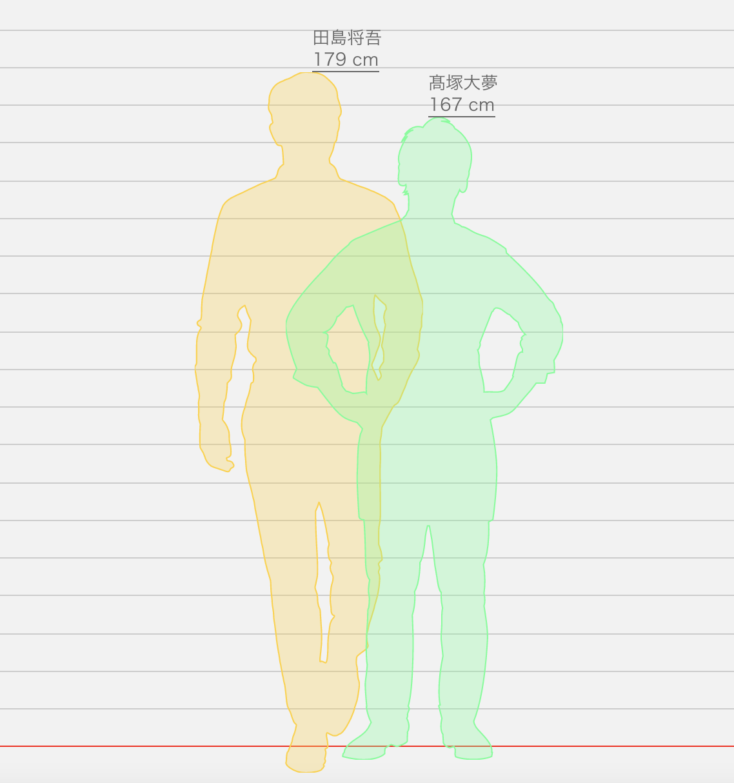 2021最新|INIの身長順や体重一覧化!平均や彼女との理想身長差も調査してみた!