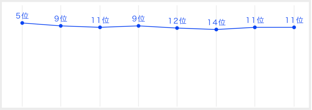 INIの最終順位や投票数を一挙紹介!日プ2開始からの順位変動も総まとめ!