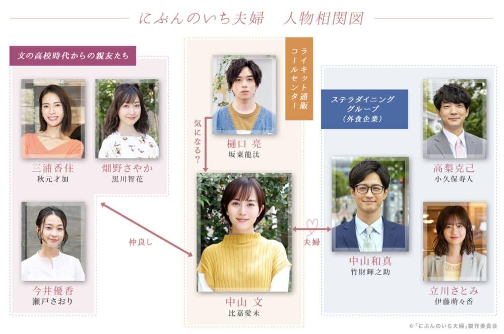 にぶんのいち夫婦のドラマキャスト一覧と相関図!プロフィールを画像付きで紹介!